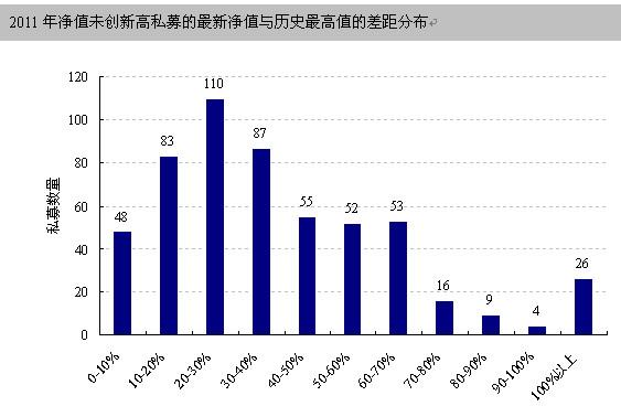 逾六成私募2011年未获提成 2012年生存压力仍大 - 乐嘉庆 - 好买基金研究中心