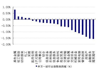 大盘反复震荡 仍需保持谨慎 - 乐嘉庆 - 好买基金研究中心