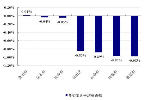 市场人气匮乏 股指再创新低 - 乐嘉庆 - 好买基金研究中心
